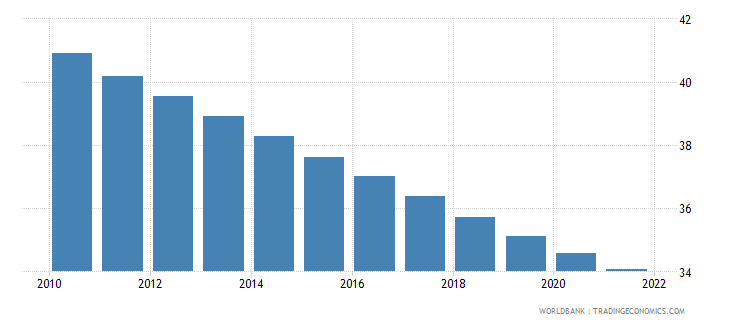 guatemala population ages 0 14 male percent of total wb data