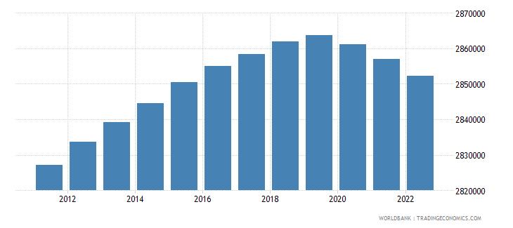 guatemala population ages 0 14 male wb data