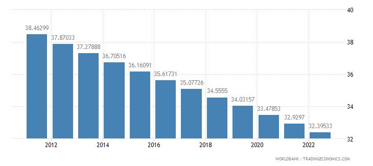 guatemala population ages 0 14 percent of total wb data
