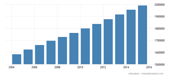 guatemala population ages 10 14 total wb data