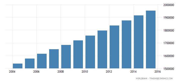 guatemala population ages 11 15 total wb data