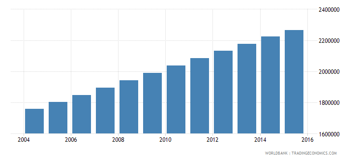 guatemala population ages 12 17 total wb data