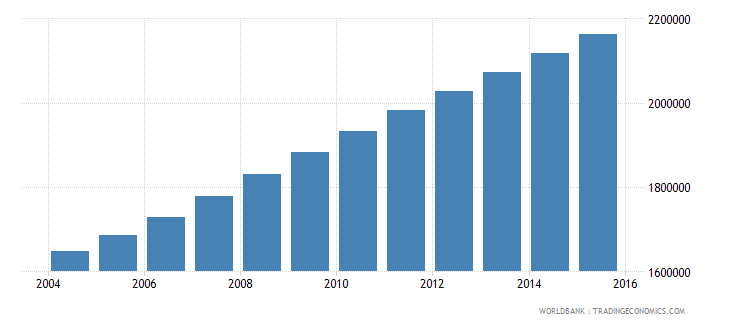 guatemala population ages 14 19 total wb data