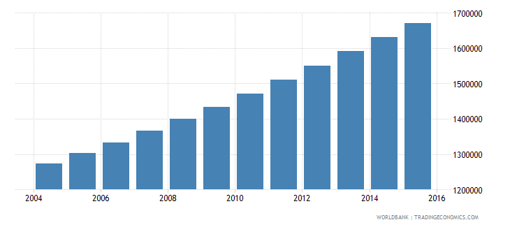 guatemala population ages 15 24 female wb data