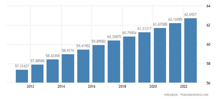 guatemala population ages 15 64 percent of total wb data