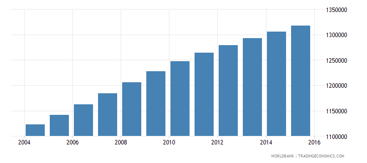 guatemala population ages 4 6 total wb data