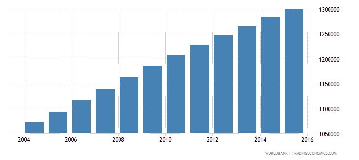 guatemala population ages 5 10 male wb data