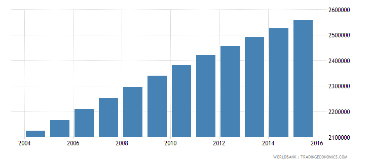 guatemala population ages 5 10 total wb data