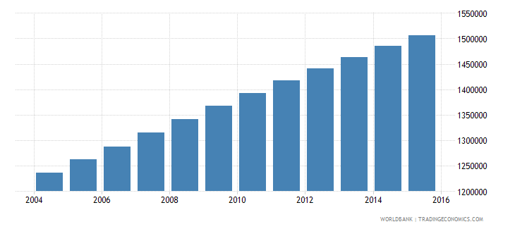 guatemala population ages 5 11 male wb data