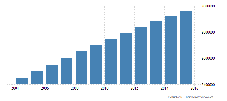 guatemala population ages 5 11 total wb data