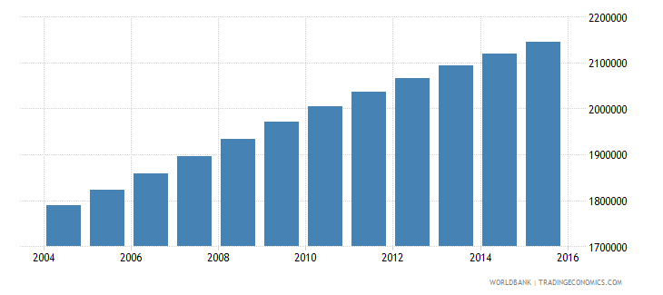guatemala population ages 5 9 total wb data