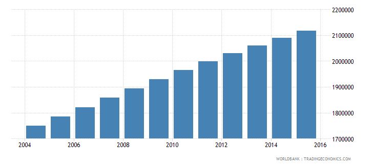 guatemala population ages 6 10 total wb data