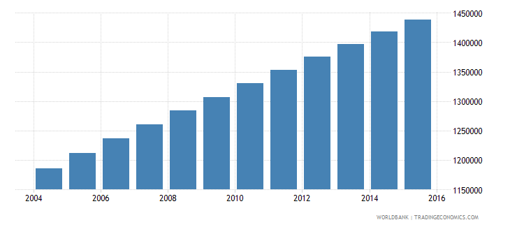 guatemala population ages 6 12 female wb data