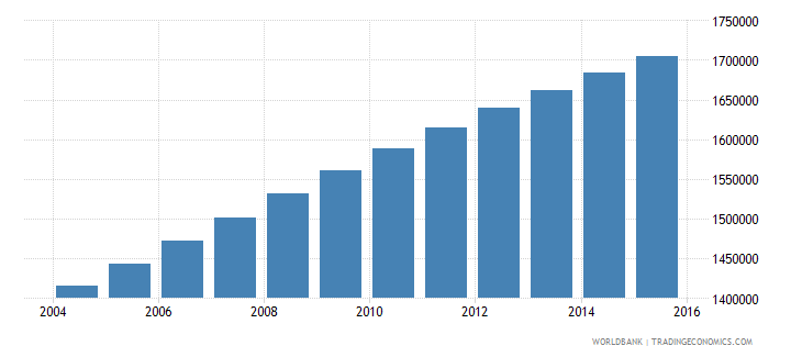 guatemala population ages 6 9 total wb data