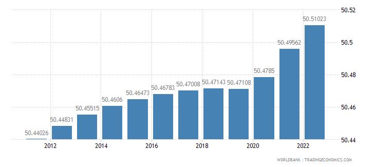 guatemala population female percent of total wb data