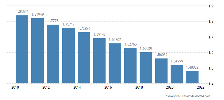 guatemala population growth annual percent wb data