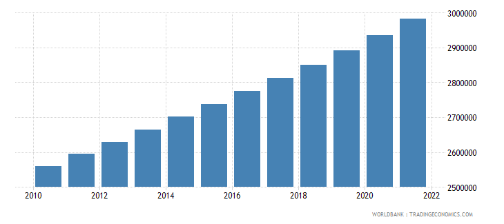 guatemala population in largest city wb data