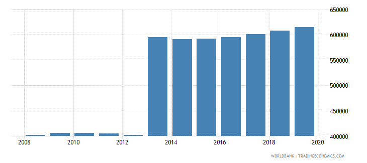 guatemala population of the official age for pre primary education male number wb data