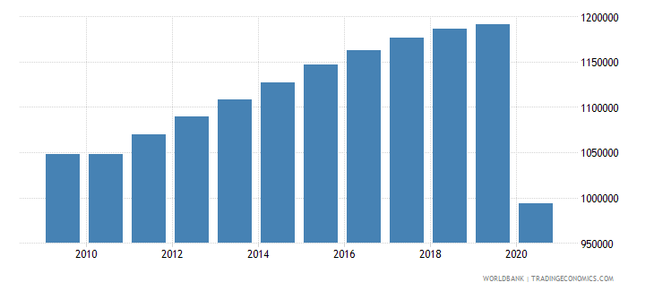 guatemala population of the official age for secondary education male number wb data