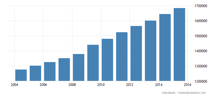 guatemala population of the official age for tertiary education both sexes number wb data