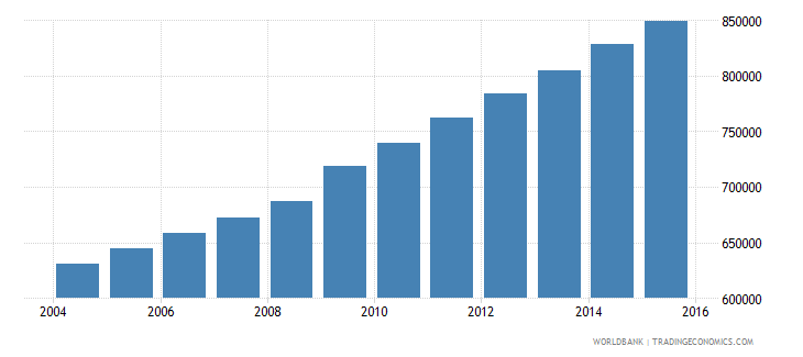 guatemala population of the official age for tertiary education male number wb data