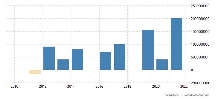 guatemala portfolio investment bonds ppg  plus  png nfl us dollar wb data