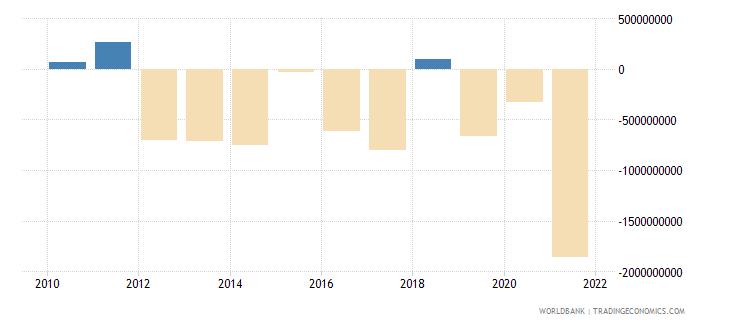 guatemala portfolio investment excluding lcfar bop us dollar wb data