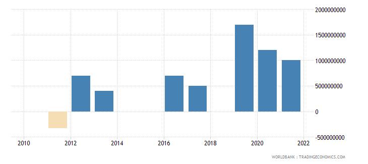 guatemala ppg bonds nfl us dollar wb data
