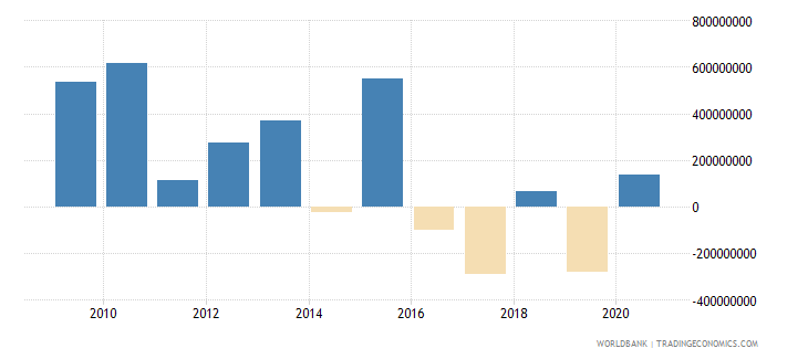 guatemala ppg official creditors nfl us dollar wb data