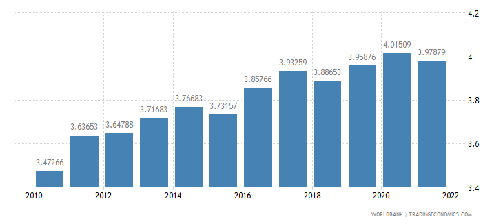 guatemala ppp conversion factor gdp lcu per international dollar wb data