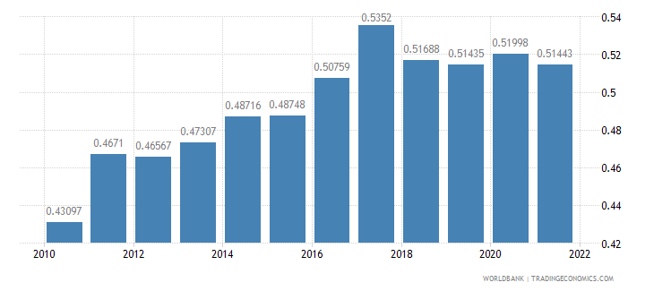 guatemala ppp conversion factor gdp to market exchange rate ratio wb data