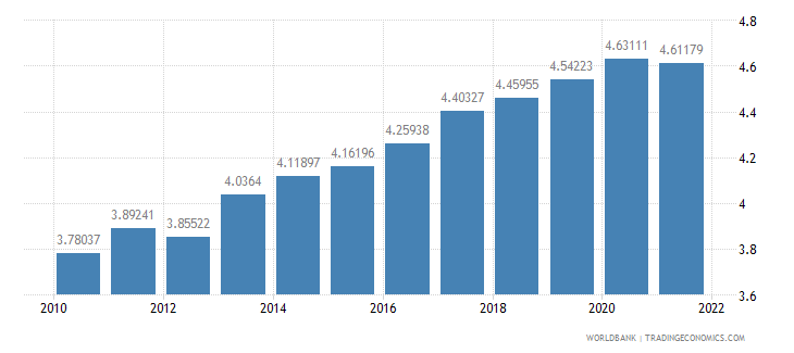 guatemala ppp conversion factor private consumption lcu per international dollar wb data