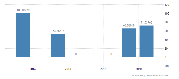 guatemala present value of external debt percent of exports of goods services and income wb data