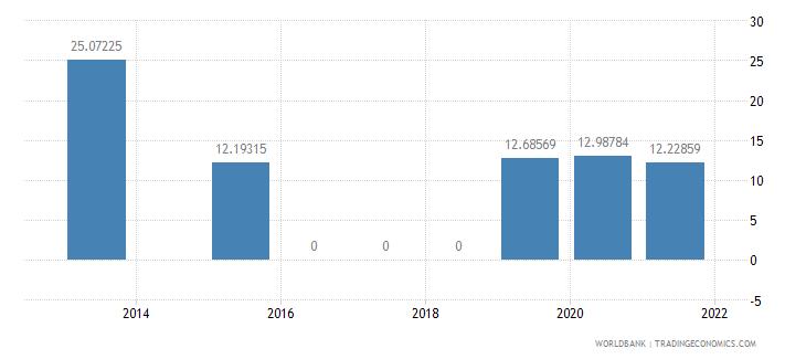 guatemala present value of external debt percent of gni wb data