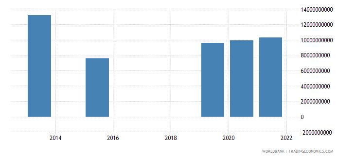 guatemala present value of external debt us dollar wb data