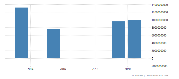 guatemala present value of external debt us dollar wb data