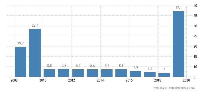 guatemala private credit bureau coverage percent of adults wb data