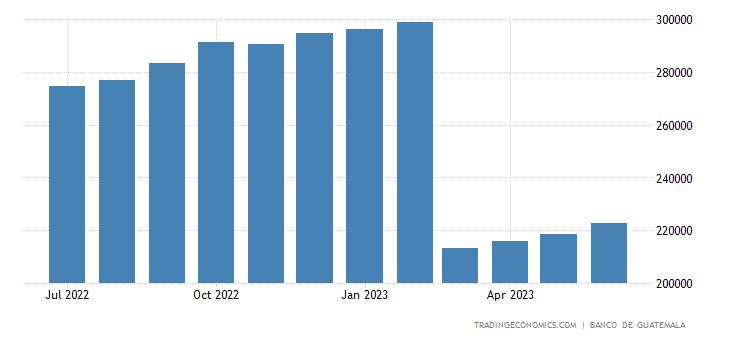 Guatemala Private Sector Credit