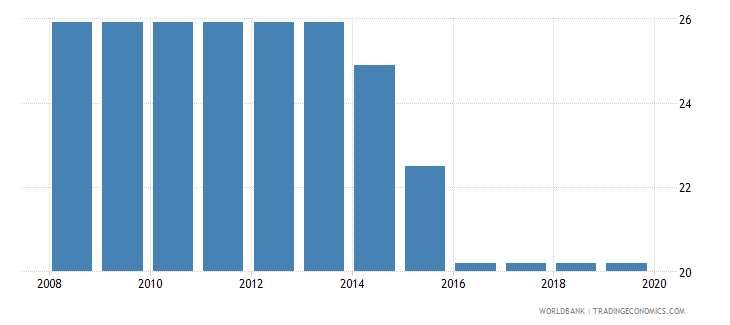 guatemala profit tax percent of commercial profits wb data
