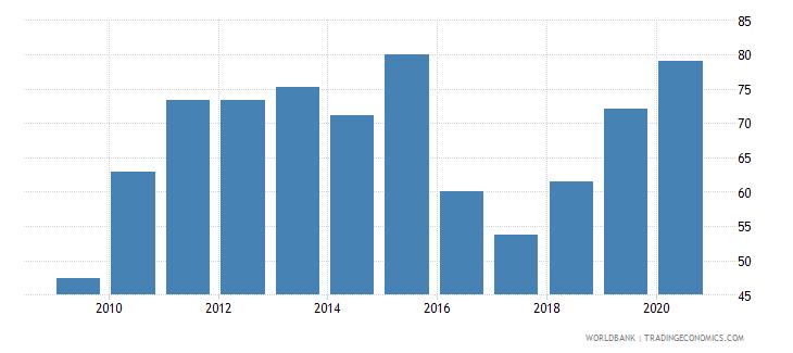 guatemala provisions to nonperforming loans percent wb data