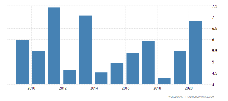 guatemala public and publicly guaranteed debt service percent of exports excluding workers remittances wb data
