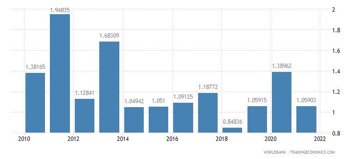 guatemala public and publicly guaranteed debt service percent of gni wb data