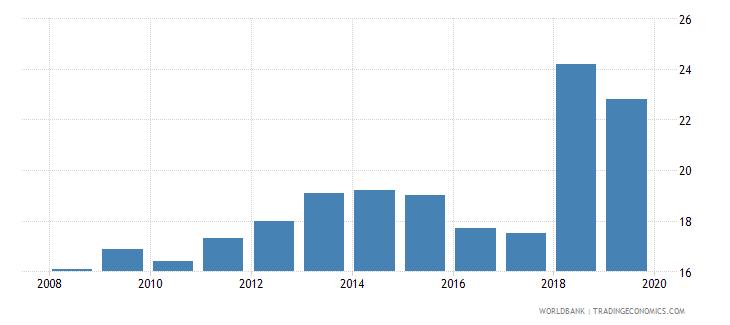 guatemala public credit registry coverage percent of adults wb data