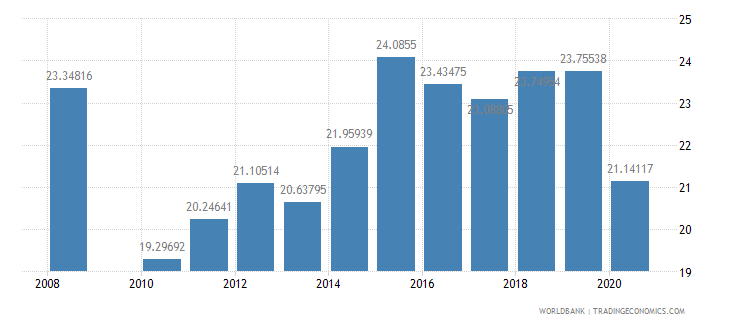 guatemala public spending on education total percent of government expenditure wb data