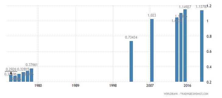 guatemala ratio of female to male tertiary enrollment percent wb data