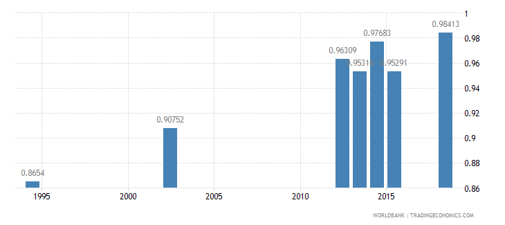 guatemala ratio of young literate females to males percent ages 15 24 wb data
