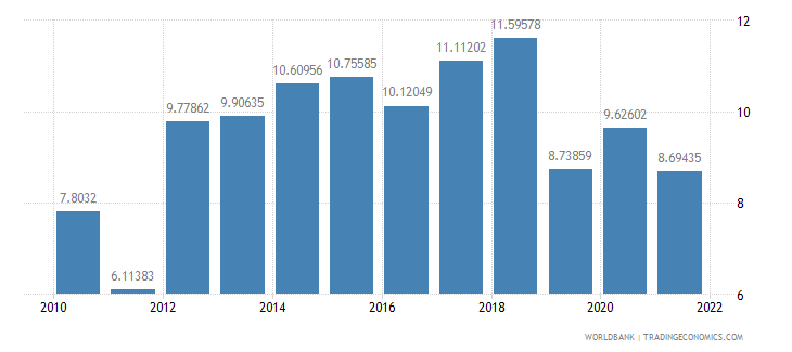 guatemala real interest rate percent wb data