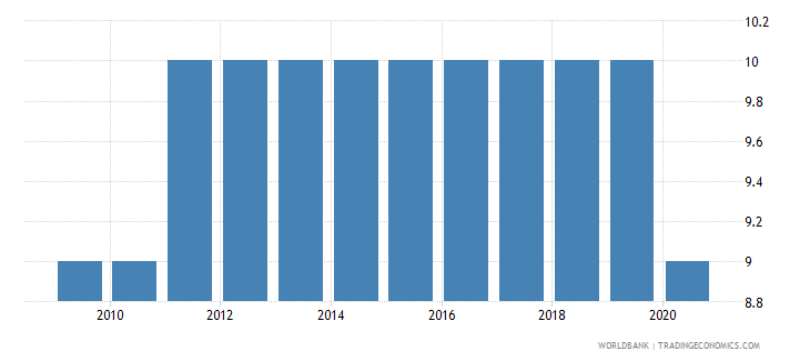 guatemala regulatory quality number of sources wb data