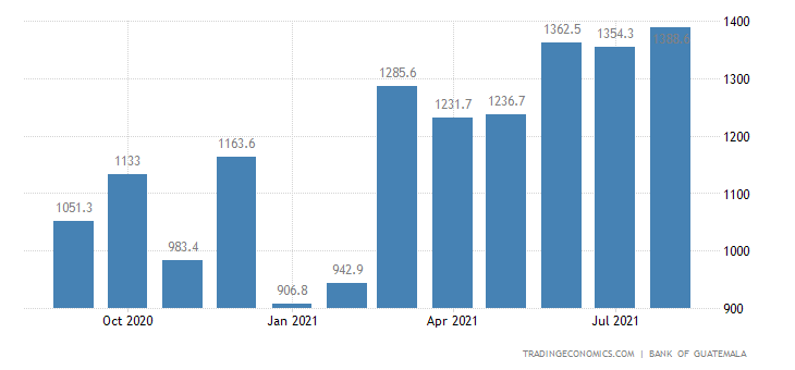 Guatemala Remittances