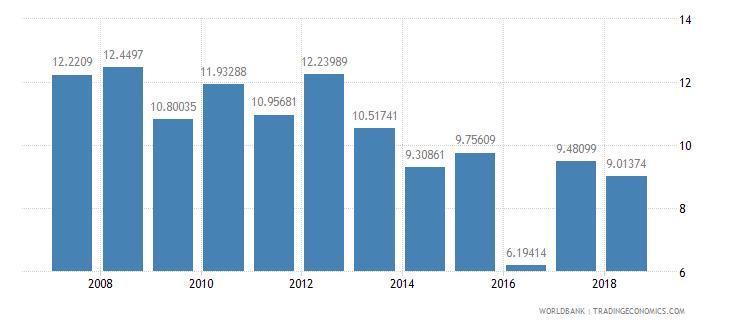 guatemala repeaters primary total percent of total enrollment wb data